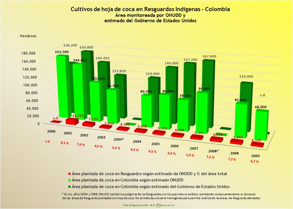 cocaenresguardos2